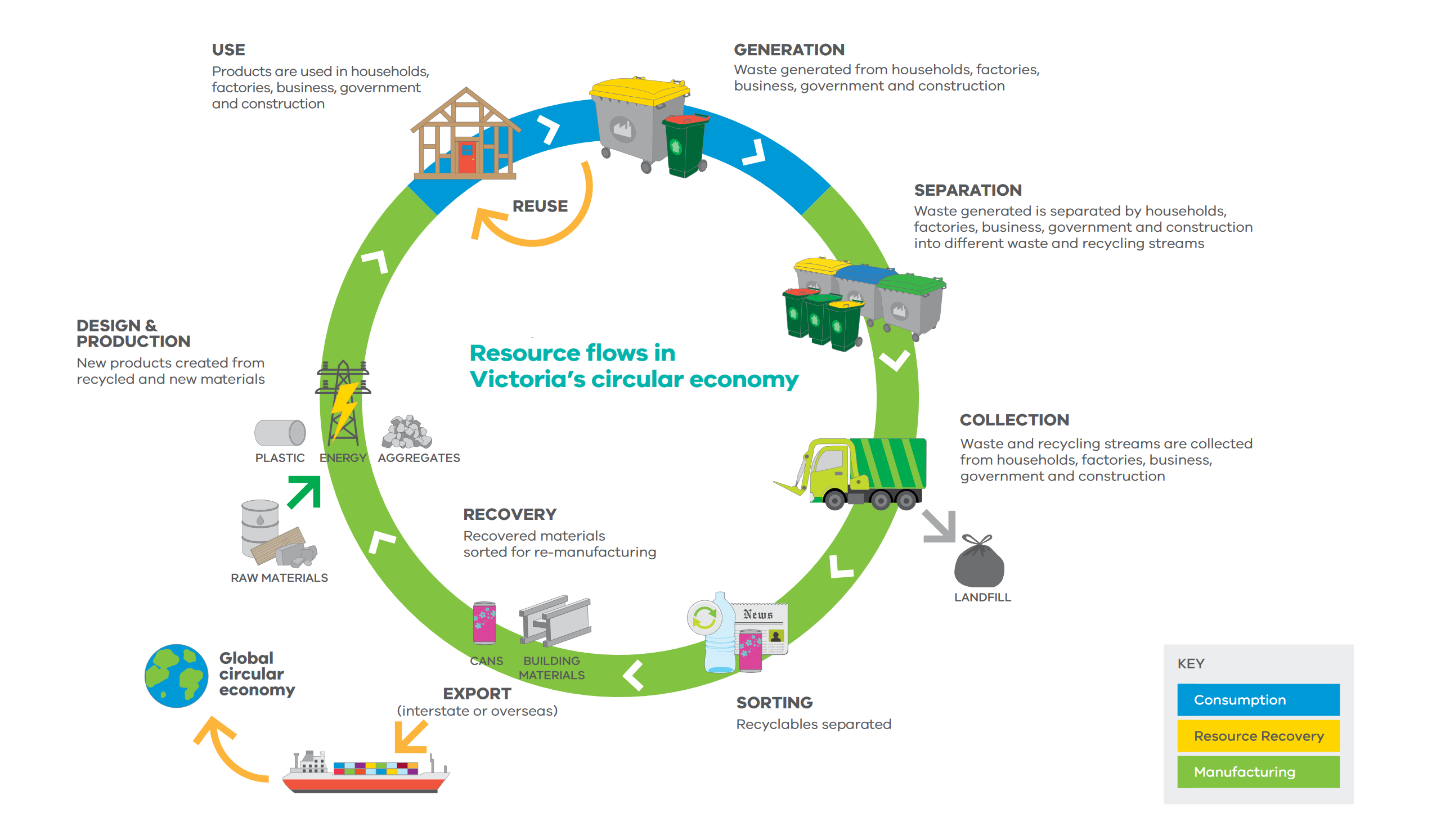 Resource Flows Recycling